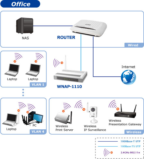 Schema Cablaggio Rete Lan Domestica : Planet technology networking ip wireless lan power over